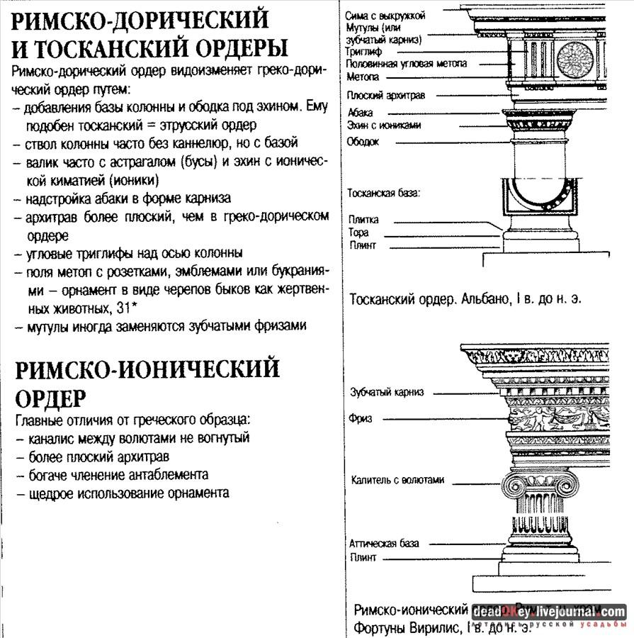 схема древнегреческой колонны