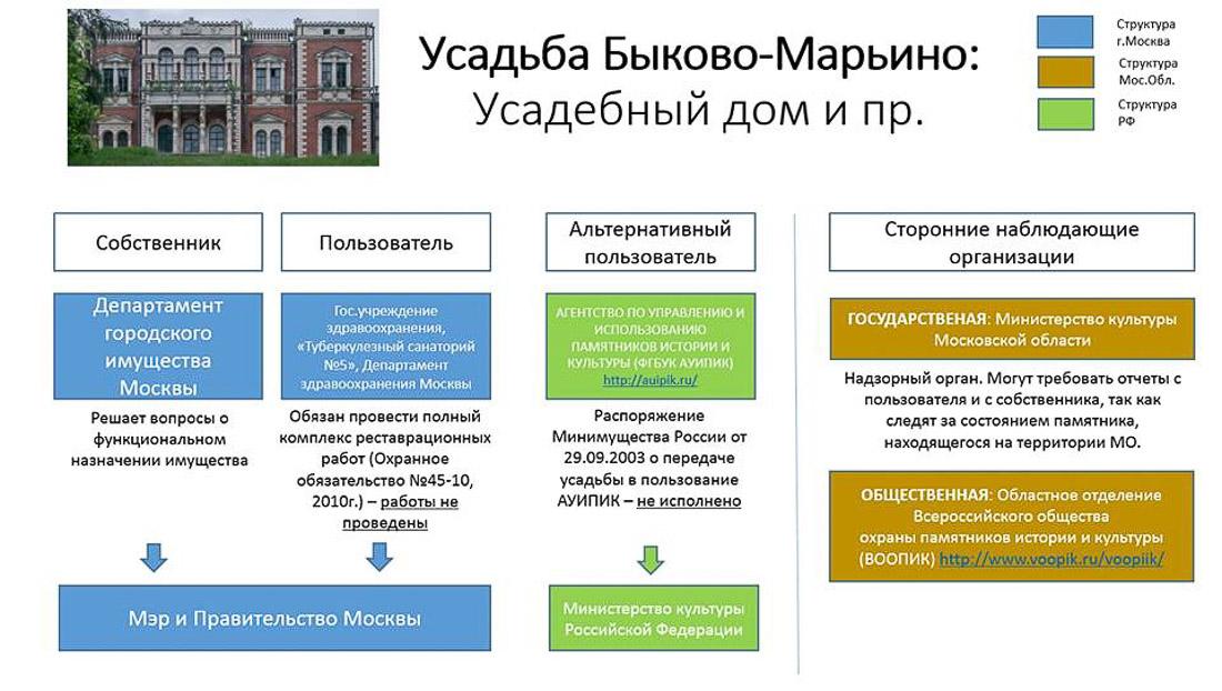 Схема юридического статуса