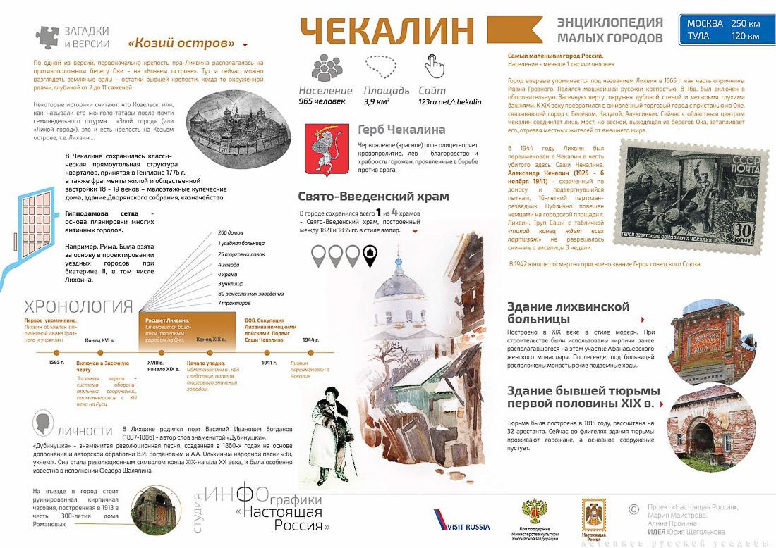 Инфографика, город Чекалин, Тульская область. Настоящая Россия. Малые исторические города.